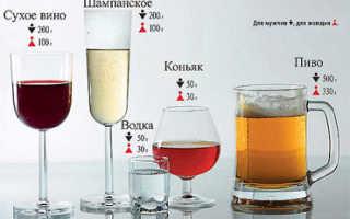 Таблица расчета вывода алкоголя из организма